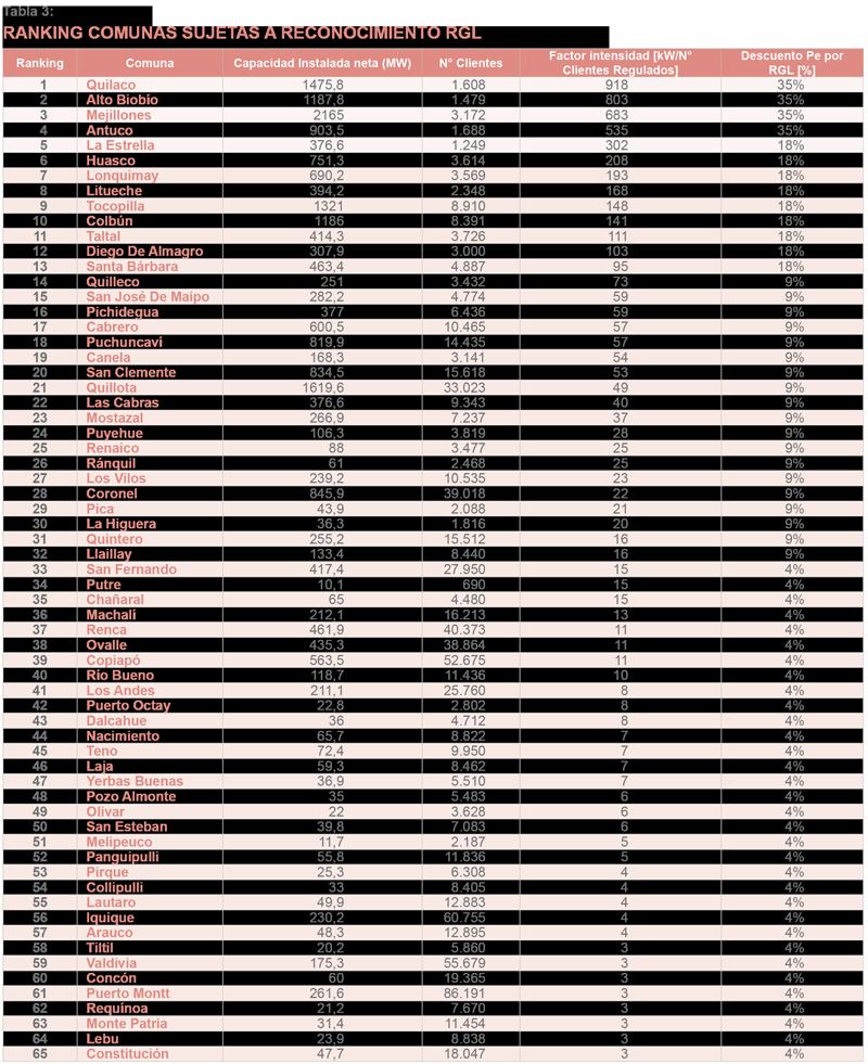 tabla3_equidad-tarifaria